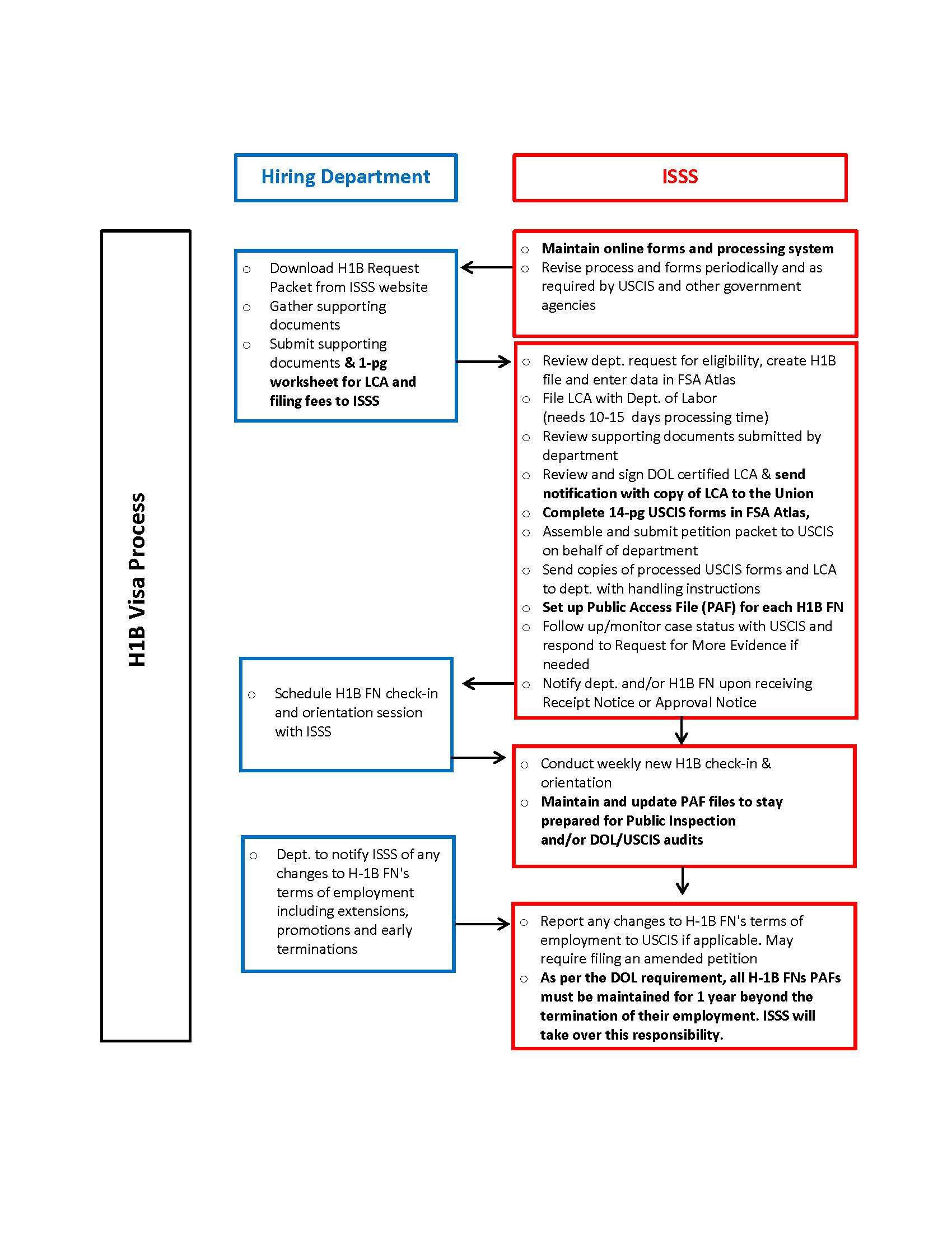 Rutgers departments rutgers h 1b processing chart xflitez Images