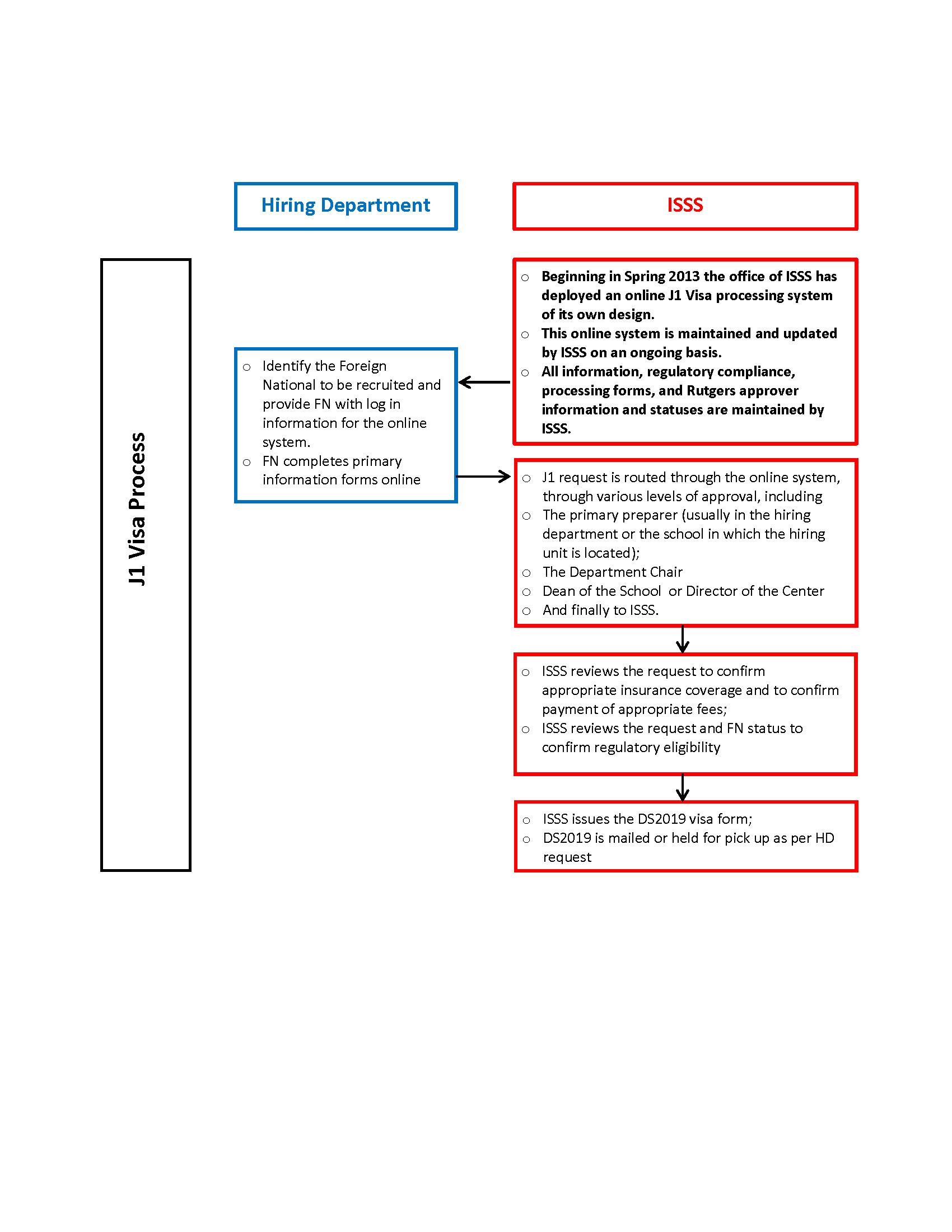 Rutgers departments rutgers j 1 processing chart xflitez Images