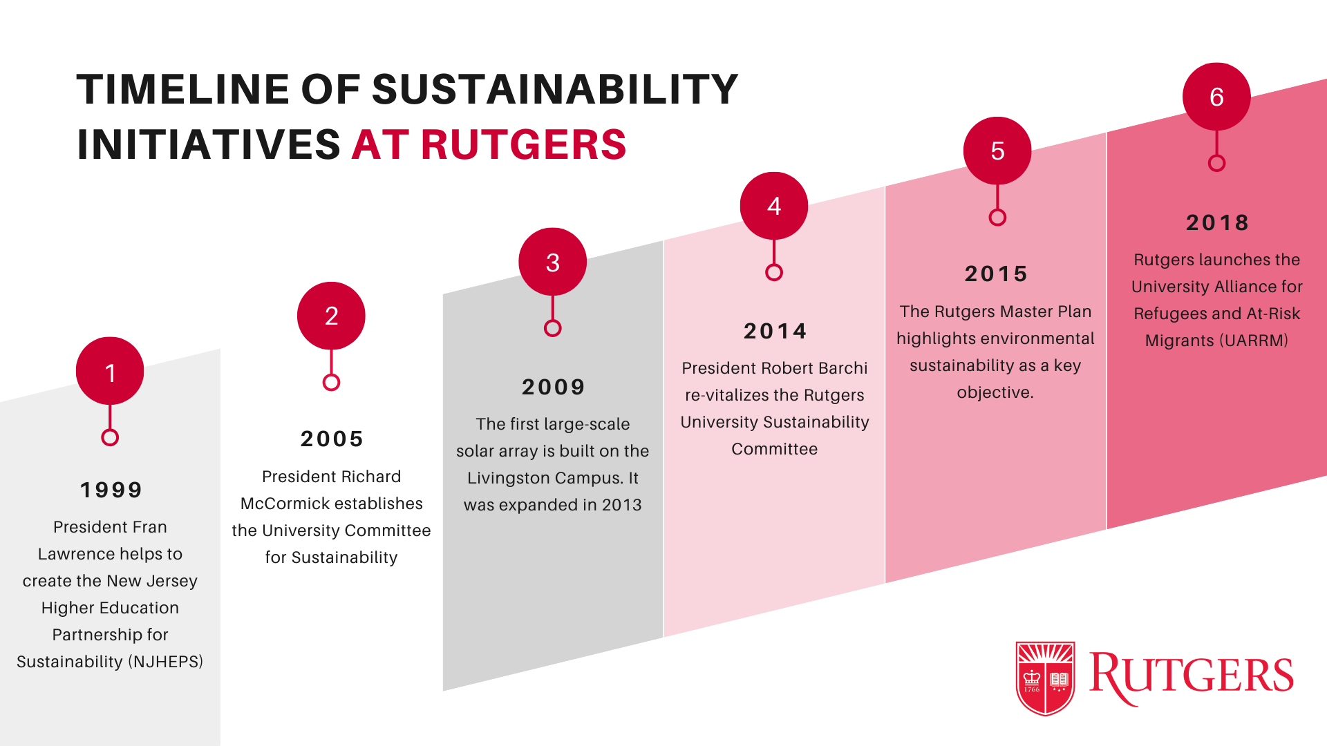 Timeline of Sustainability Initiatives at Rutgers